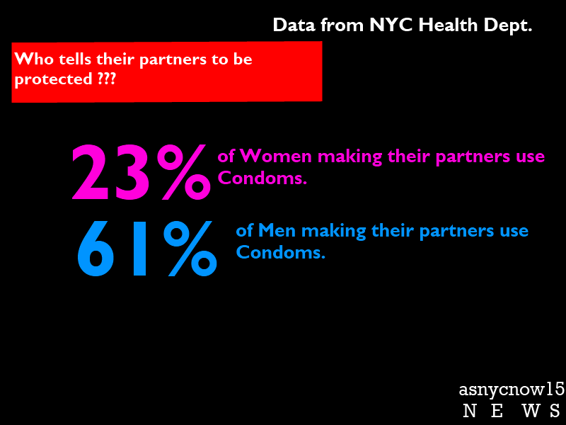 Just 23 percent of women make their partners wear condoms during anal sex, ...